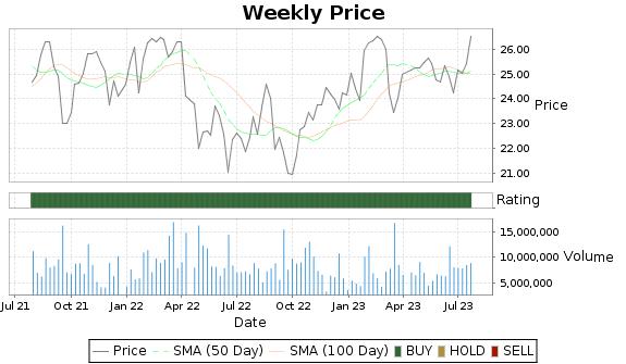 ORI Price-Volume-Ratings Chart