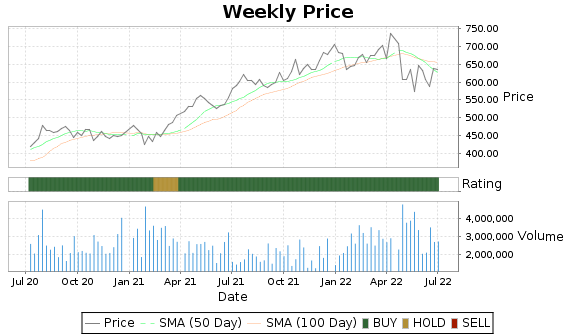 ORLY Price-Volume-Ratings Chart