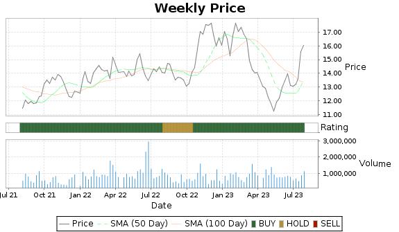 OSBC Price-Volume-Ratings Chart