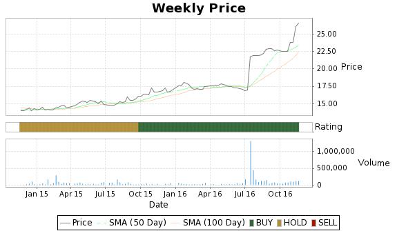 OSHC Price-Volume-Ratings Chart