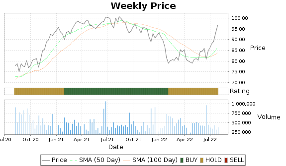 OSIS Price-Volume-Ratings Chart