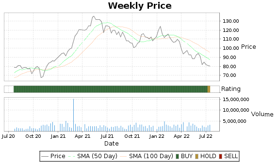 OSK Price-Volume-Ratings Chart