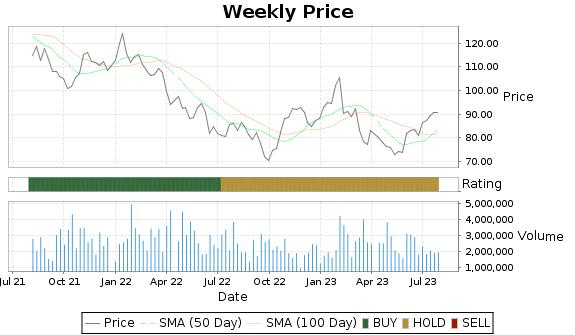OSK Price-Volume-Ratings Chart