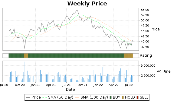 OTEX Price-Volume-Ratings Chart
