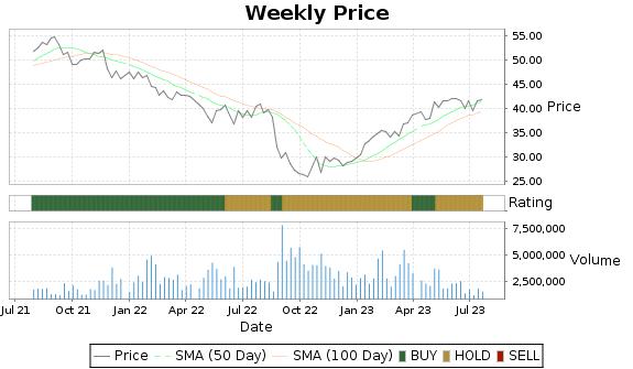 OTEX Price-Volume-Ratings Chart