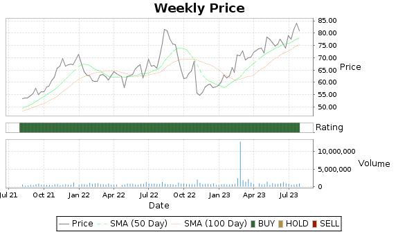 OTTR Price-Volume-Ratings Chart