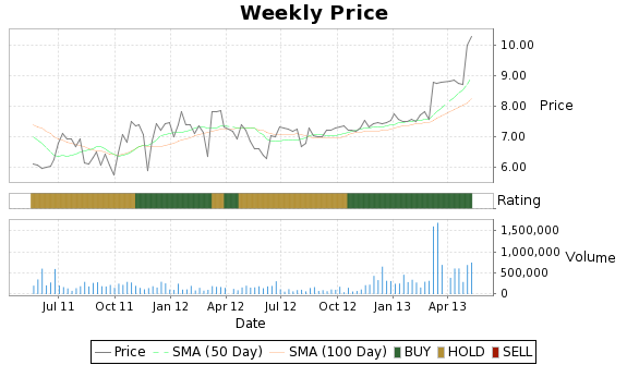 OUTD Price-Volume-Ratings Chart
