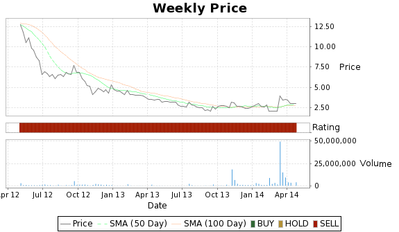 OXGN Price-Volume-Ratings Chart