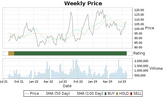 OXM Price-Volume-Ratings Chart