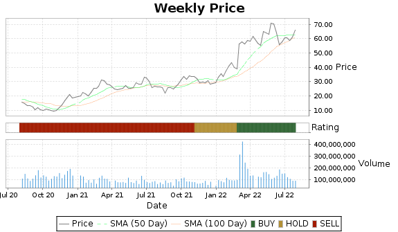 OXY Price-Volume-Ratings Chart