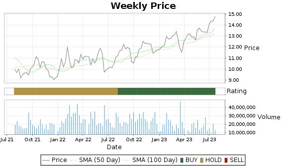 PAA Price-Volume-Ratings Chart