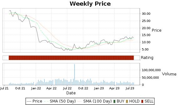 PACB Price-Volume-Ratings Chart
