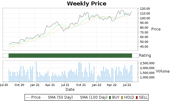 PAG Price-Volume-Ratings Chart
