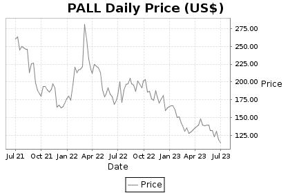 PALL Price Chart