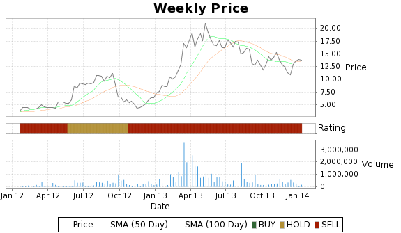 PAMT Price-Volume-Ratings Chart