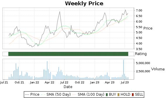 PANL Price-Volume-Ratings Chart