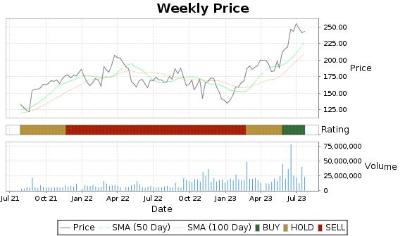 PANW Price-Volume-Ratings Chart