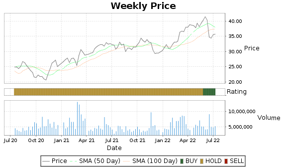 PBA Price-Volume-Ratings Chart