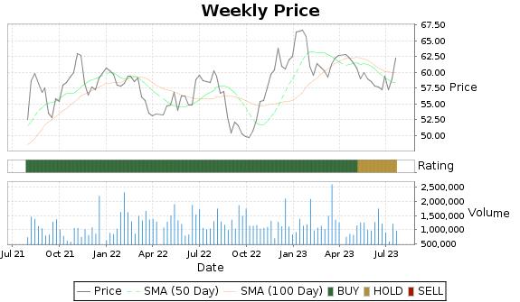 PBH Price-Volume-Ratings Chart
