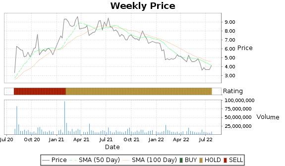 PBI Price-Volume-Ratings Chart