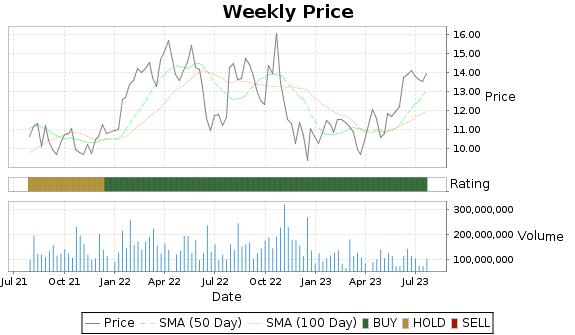 PBR Price-Volume-Ratings Chart