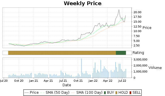 PBT Price-Volume-Ratings Chart