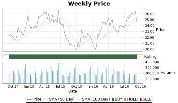 PCCC Price-Volume-Ratings Chart