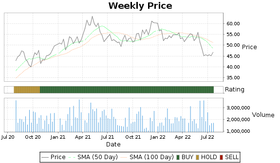 PCH Price-Volume-Ratings Chart