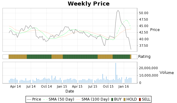 PCL Price-Volume-Ratings Chart
