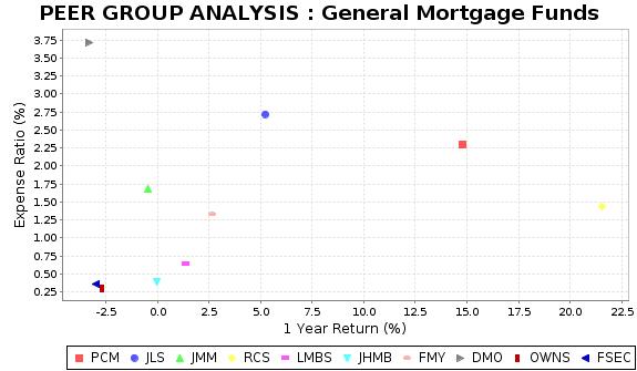 PCM Peer Plot Chart