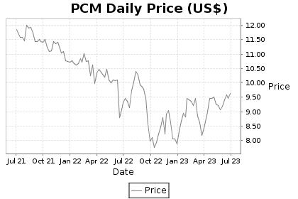 PCM Price Chart