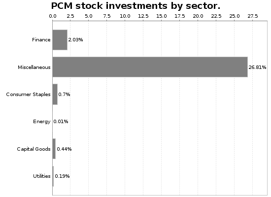 PCM Sector Allocation Chart