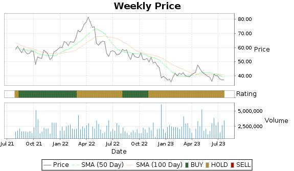 PCRX Price-Volume-Ratings Chart