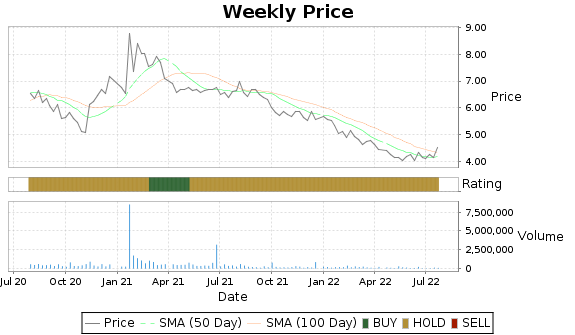 PCTI Price-Volume-Ratings Chart
