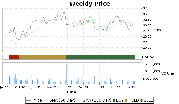 PDCO Price-Volume-Ratings Chart
