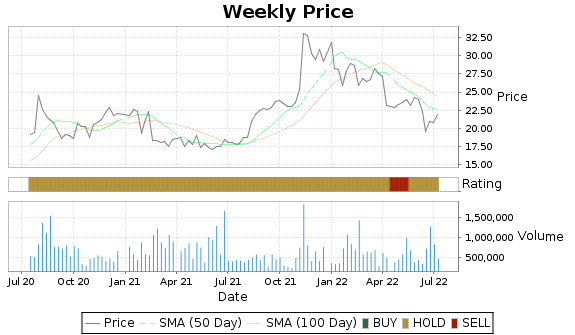 PDFS Price-Volume-Ratings Chart