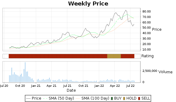 PDS Price-Volume-Ratings Chart