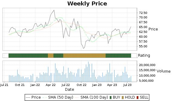 PEG Price-Volume-Ratings Chart