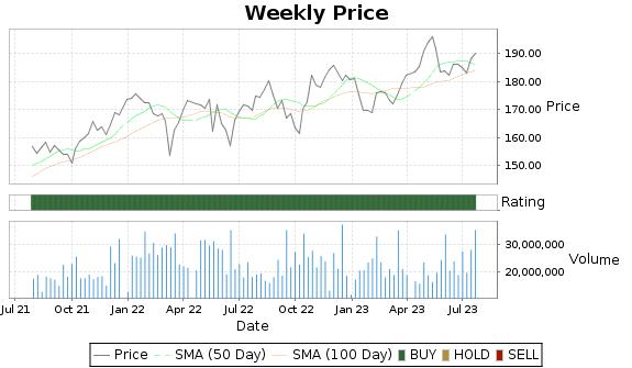 PEP Price-Volume-Ratings Chart