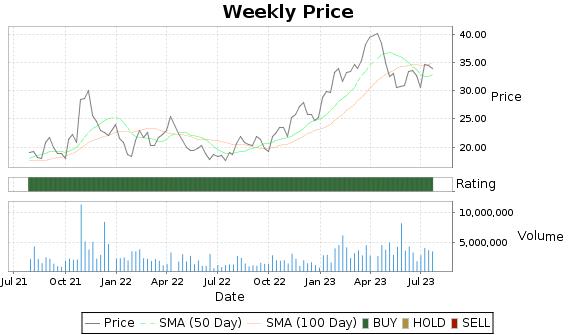 PERI Price-Volume-Ratings Chart