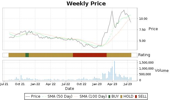 PESI Price-Volume-Ratings Chart