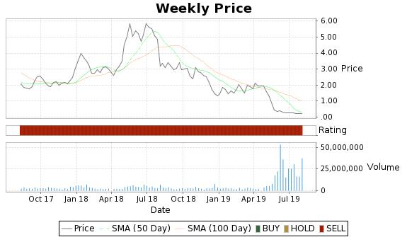 PES Price-Volume-Ratings Chart