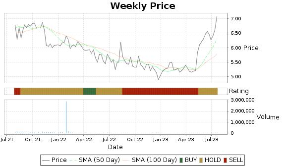 PFIN Price-Volume-Ratings Chart