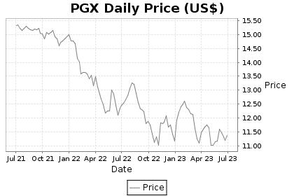 PGX Price Chart