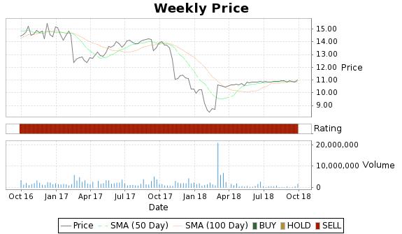 PHH Price-Volume-Ratings Chart