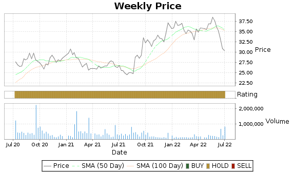 PHI Price-Volume-Ratings Chart