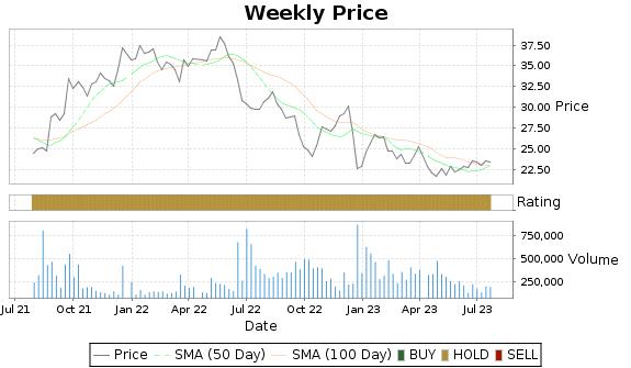 PHI Price-Volume-Ratings Chart