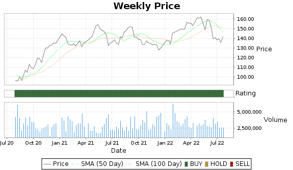 PKG Price-Volume-Ratings Chart