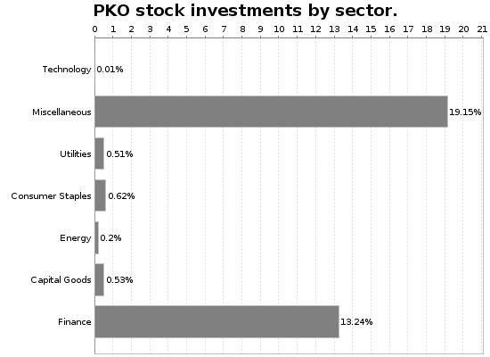 PKO Sector Allocation Chart