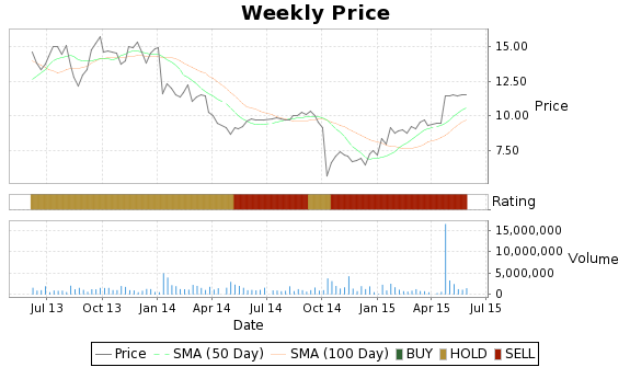 PKT Price-Volume-Ratings Chart